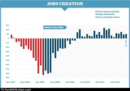 barack obama Chart graph Hall of Fame jobs Mitt Romney political pictures - 5653567232