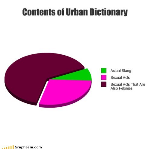 felony,Pie Chart,slang,urban dictionary