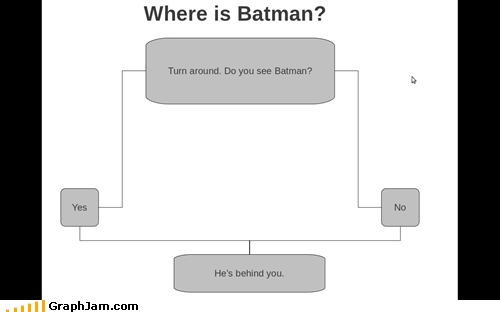 batman,flow chart,ninja