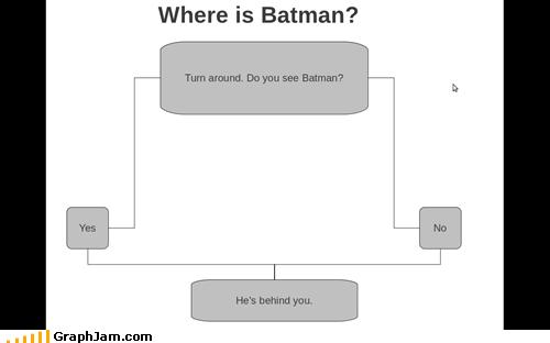 batman flow chart ninja - 5660099840