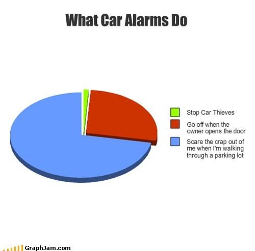 beep beep,car alarm,Pie Chart,scare