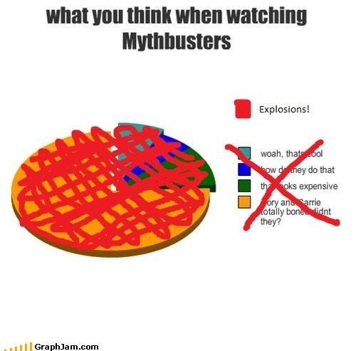 explosions mythbusters Pie Chart - 5660644352
