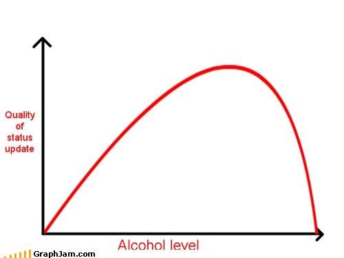 alcohol facebook Line Graph status update - 5664217088