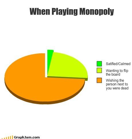 monopoly,Pie Chart,table flip