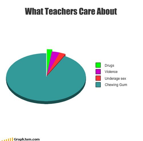 drugs gum Pie Chart teachers truancy story violence