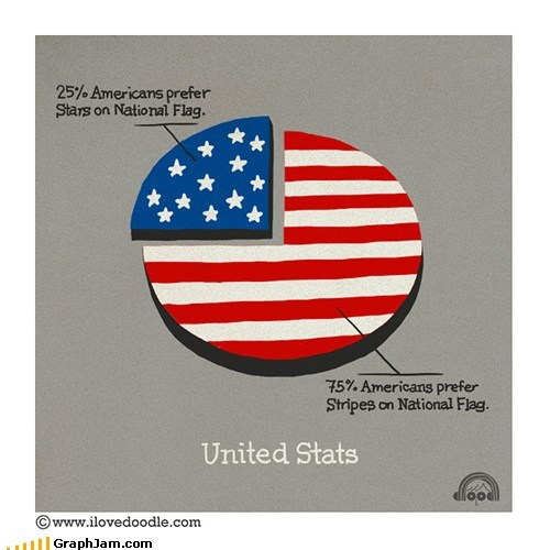 flag national Pie Chart stats usa