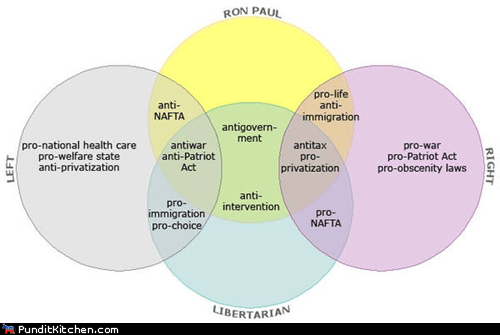 election 2012 Libertarians political pictures Republicans ron paul venn diagram - 5675216128