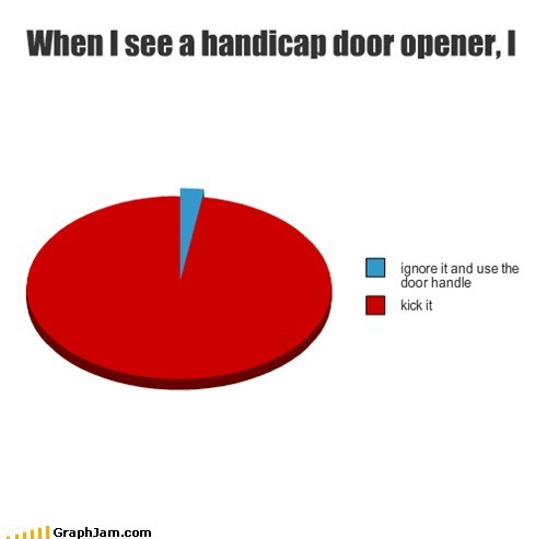 doors,handicap,kick,Pie Chart
