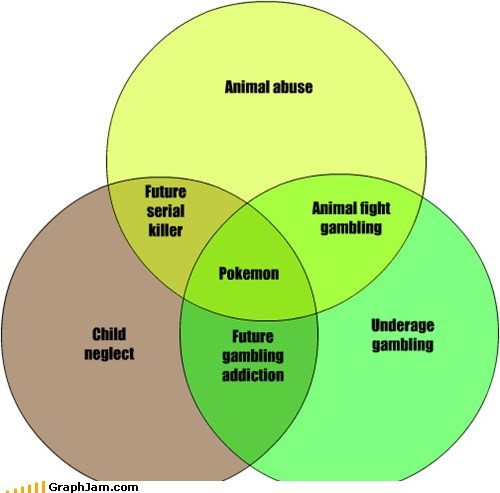 Animal Abuse,gambling,kids,Pokémon,venn diagram