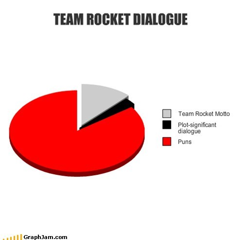 Pie Chart Pokémon prepare for trouble puns Team Rocket