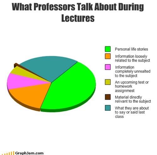 class college Pie Chart Professors truancy story - 5682281216