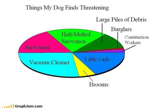 dogs girls Pie Chart vacuum - 5684568320