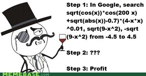 google graph heart sir profit - 5685481984