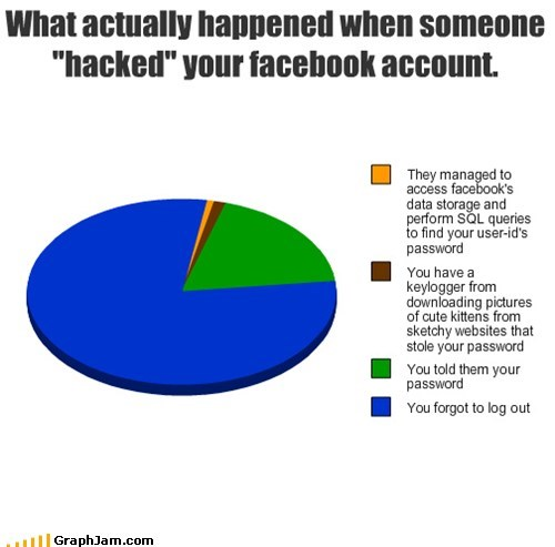 "What actually happened when someone ""hacked"" your facebook account."