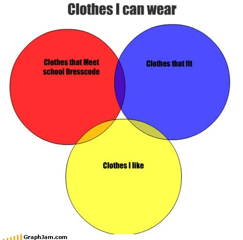 cloths,dress code,spandex,venn diagram
