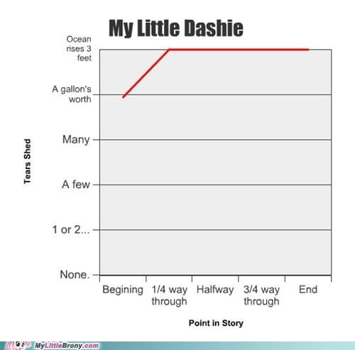 best of week Chart fanfic graphscharts my little dashie tears - 5692859392