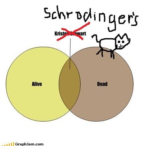 alive,dead,kristen stewart,schrodingers-cat,venn diagram