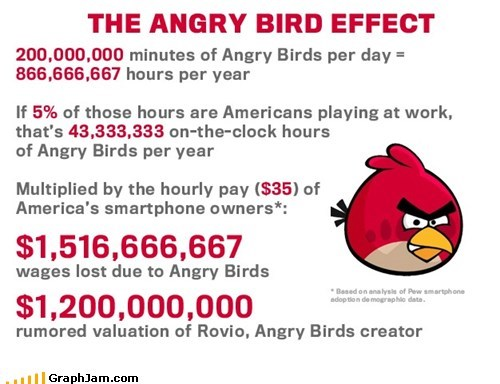 angry birds wages work