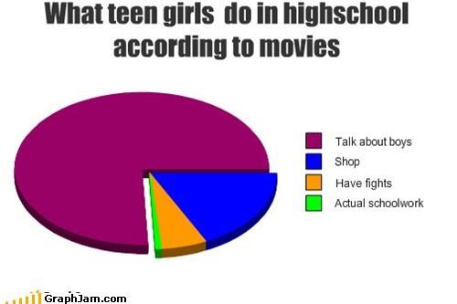 girls homework movies Pie Chart school truancy story - 5694427904