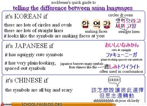 alphabet asia chinese foreign language Hall of Fame japanese korean PROTIP - 5702652160