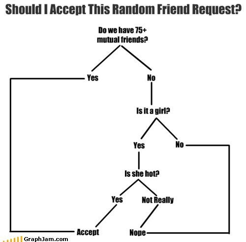 facebook,fap,Fap Book,flow chart,friends,girls