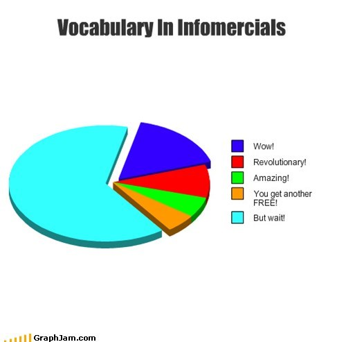 ads,free,infomercial,Pie Chart,vocabulary