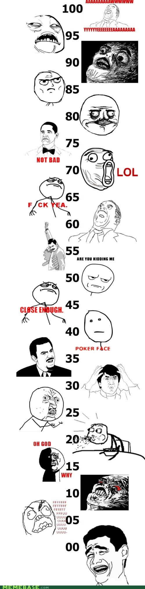 Grades, According to Rage Faces