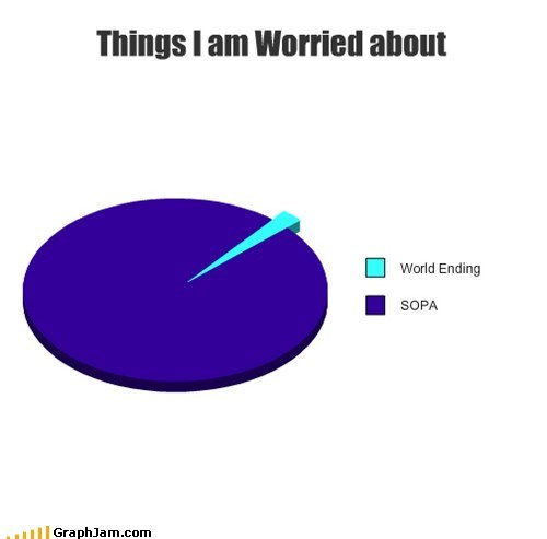 Things I am Worried about