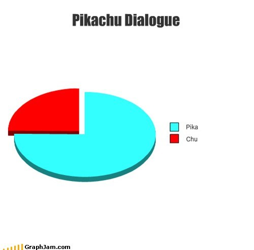 dialogue Pie Chart pikachu Pokémon show speech - 5723251712