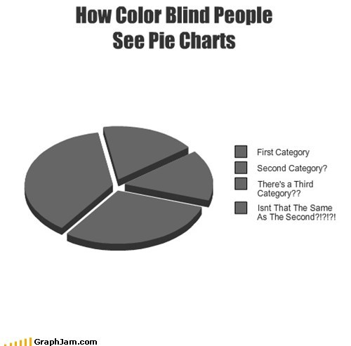 color blind gray Pie Chart - 5730653696