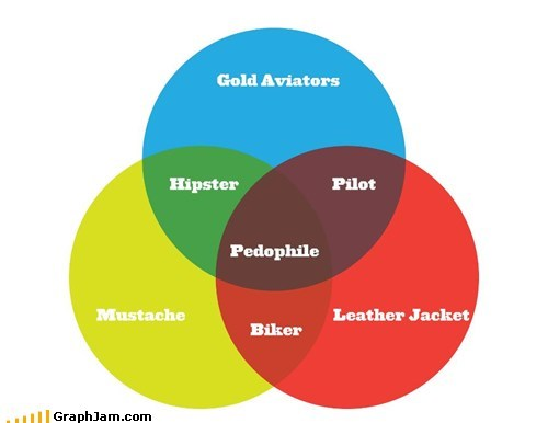 aviators biker hipster leather jacket mustache pilot venn diagram
