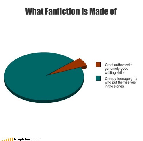 bella swan fanfic Pie Chart twilight zomg - 5737764352