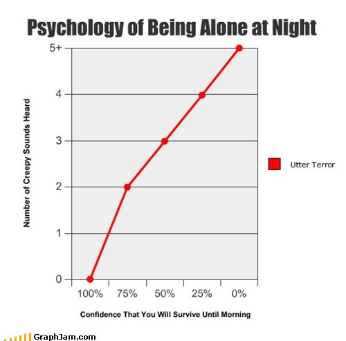 Psychology of Being Alone at Night