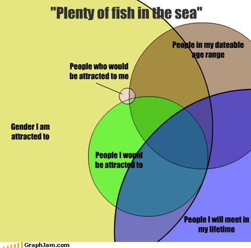 best of week,dating,plenty of fish,venn diagram