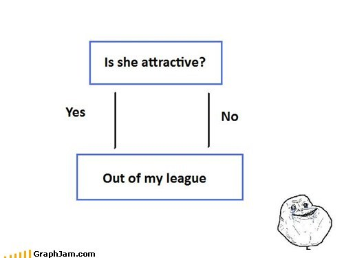 attractive,dating,flow chart,forever alone,out of my league