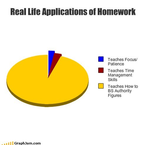 Real Life Applications of Homework