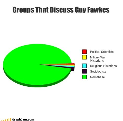 anonymous Guy Fawkes history Pie Chart self referential v for vendetta