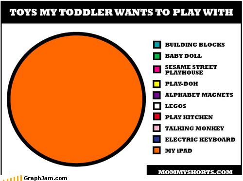ipad,Pie Chart,play,toddler,toys