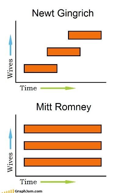 First Lady Mitt Romney mormon newt gingrich - 5749062656