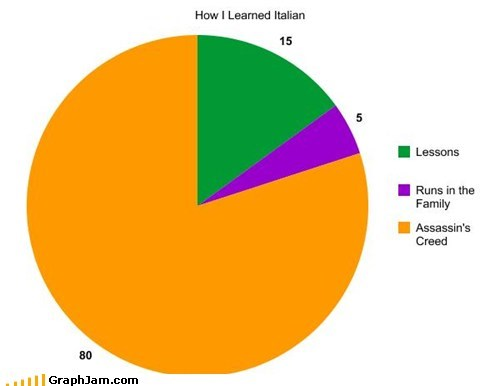 assassins creed best of week ezio auditore italian Pie Chart - 5750632448