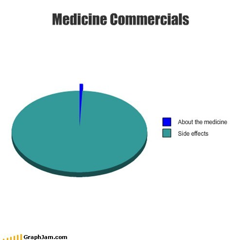 advertisement commerical medicine Pie Chart