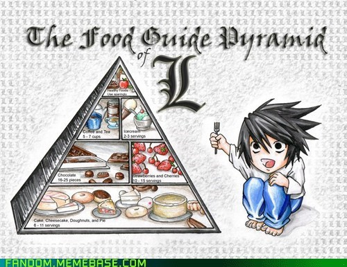 anime,death note,Fan Art,food pyramid,l,manga