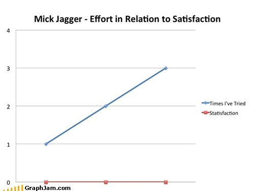 Line Graph mick jagger rolling stones satisfaction - 5758573824