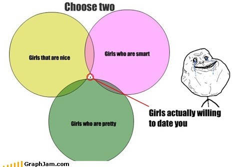 dating forever alone girls venn diagram - 5761580032