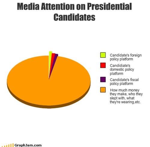 2012 Presidential Electio money Pie Chart politics - 5763081216
