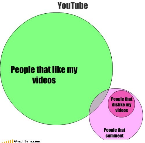 comments like trolls venn diagram videos youtube - 5763329536