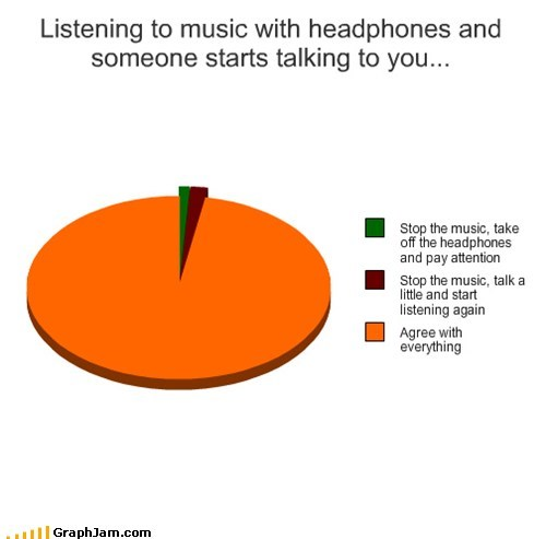 headphones Music Pie Chart talking - 5763702272