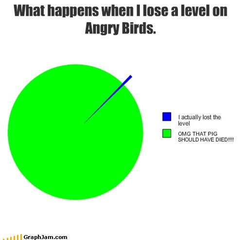 angry birds Pie Chart pig video games - 5763960832
