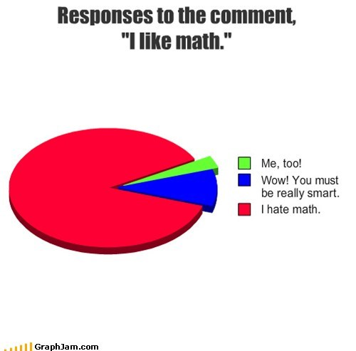 math,Pie Chart,what people say when,wrong