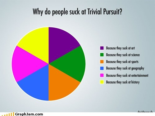 best of week,games,Pie Chart,trivial pursuit